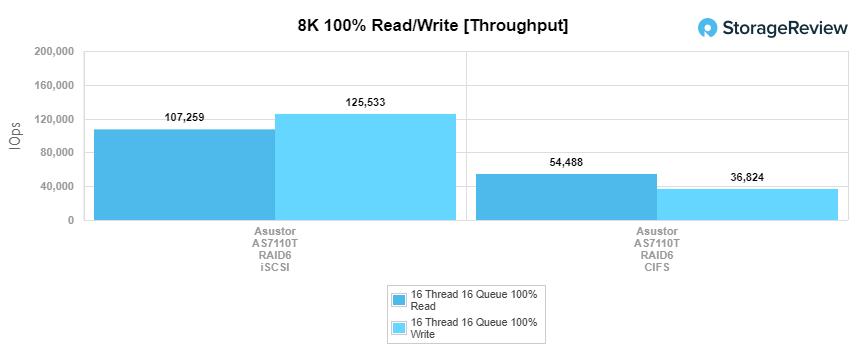 Asustor AS7110T 8k throughput performance