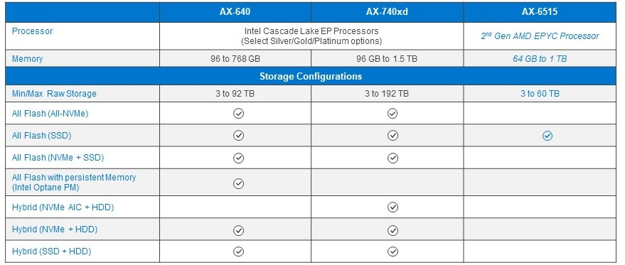 StorageReview-Dell-Azure-Stack1