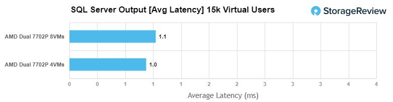 GIGABYTE R282-Z92 SQL latency
