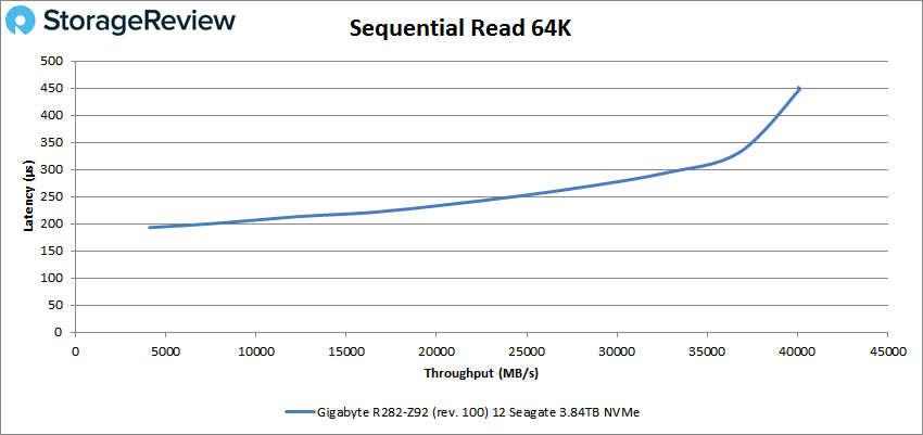 GIGABYTE R282-Z92 64k read