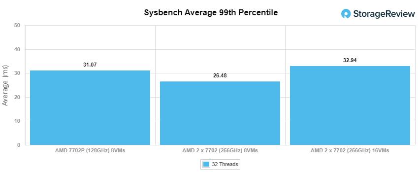 GIGABYTE R282-Z92 sysbench 99th percentile