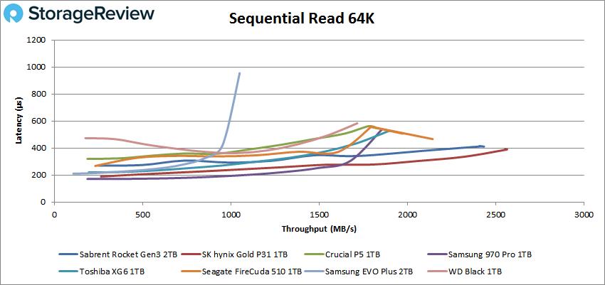Sabrent Rocket PCIe Gen3 64k read