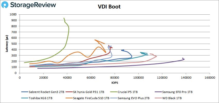 Sabrent Rocket PCIe Gen3 vdi boot