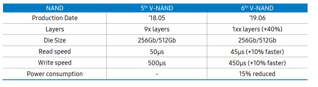 Samsung 6th Gen V-NAND
