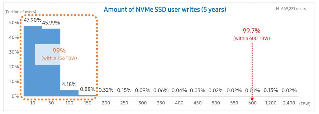 Samsung SSD endurance
