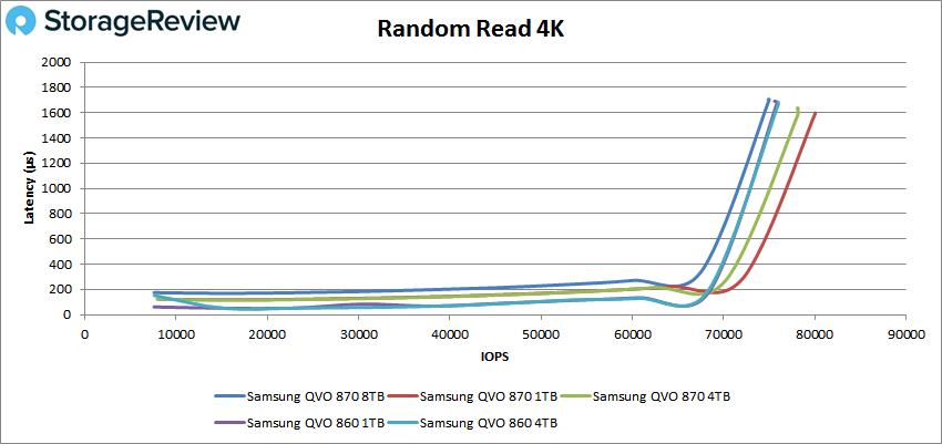 Samsung 870 QVO 8TB 4k read