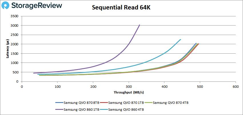 Samsung 870 QVO 8TB 64k read