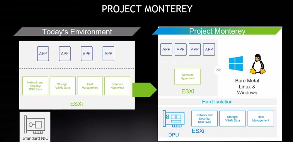 Project Monterey