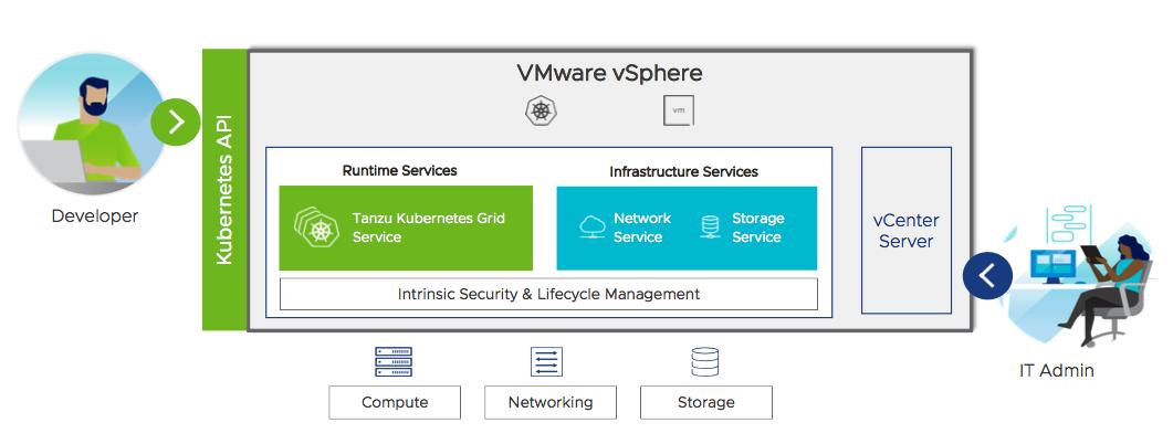 VMware vSphere with Tanzu