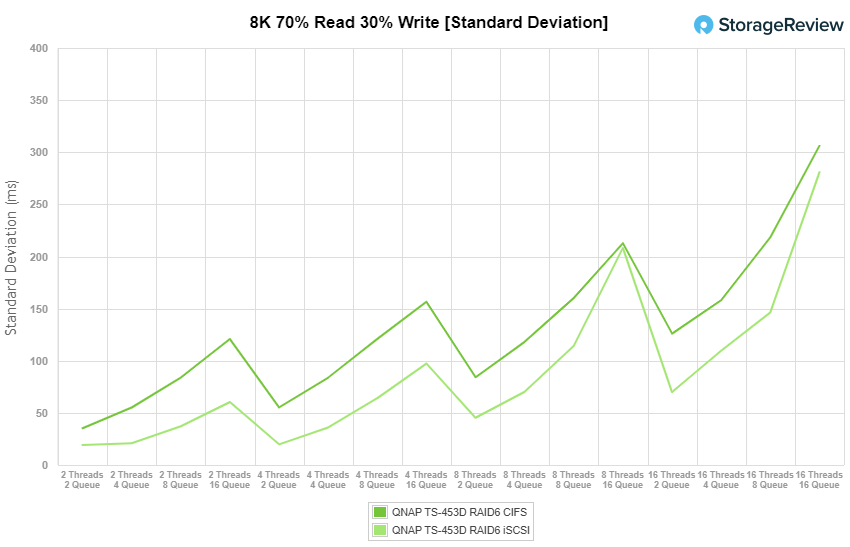 StorageReview_QNAP-TS-453D_8k7030_stddeviation.png