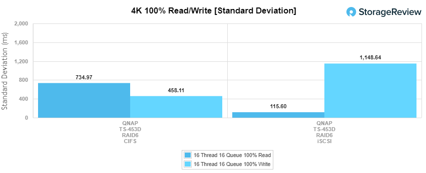 StorageReview_QNAP-TS-453D_main_4kwrite_stddeviation.png