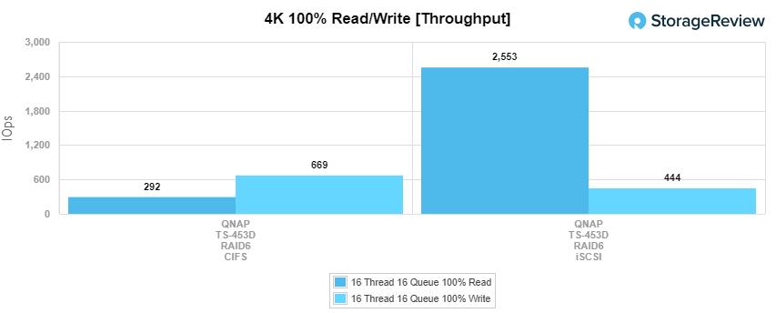 QNAP ts-453d 4k throughput