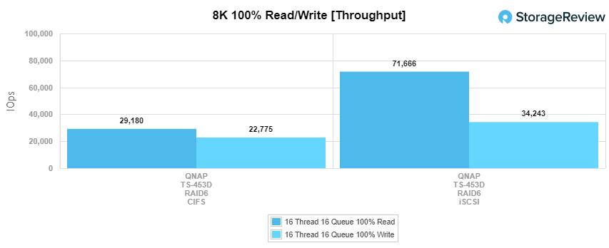 QNAP ts-453d 8k