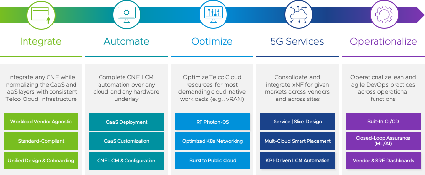 VMware Telco Cloud Platform