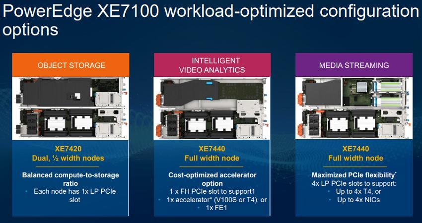 Dell PowerEdge XE