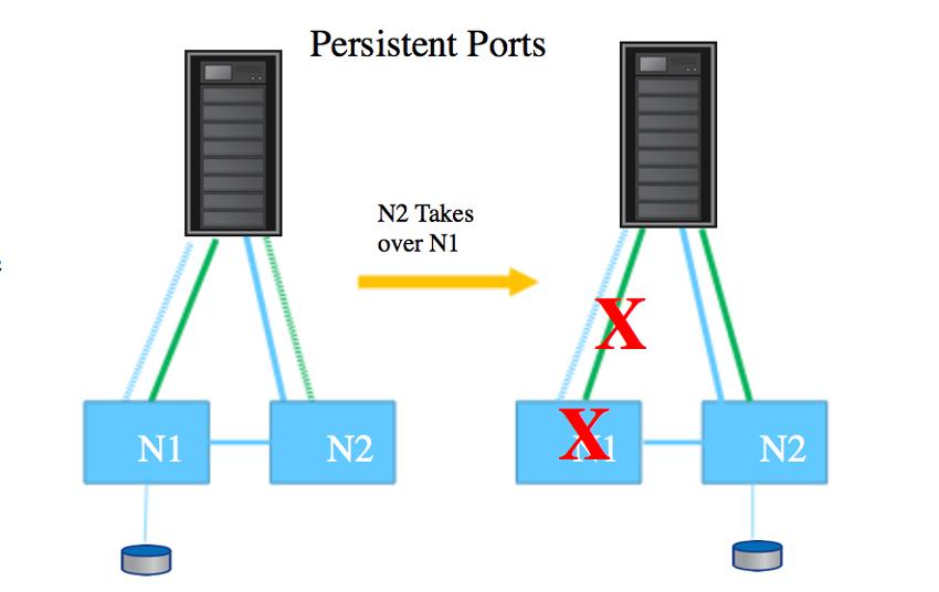 NetApp ONTAP 9.8 pp