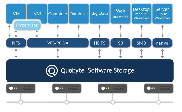 Quobyte 3.0