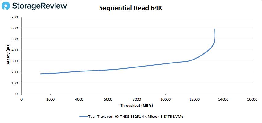 TYAN Transport HX TN83-B8251 sequential Read 64k performance
