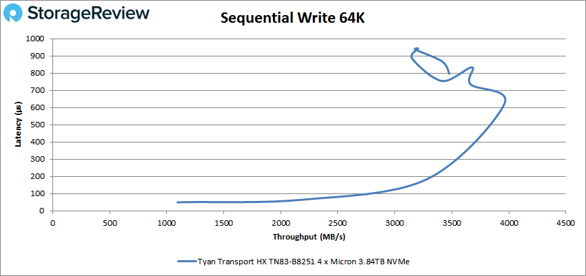 TYAN Transport HX TN83-B8251 sequential write 64k performance