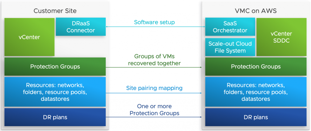 VMware Cloud Disaster Recovery Architecture