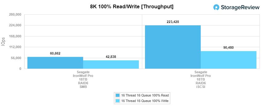 Seagate IronWolf Pro 18TB 8K throughput performance