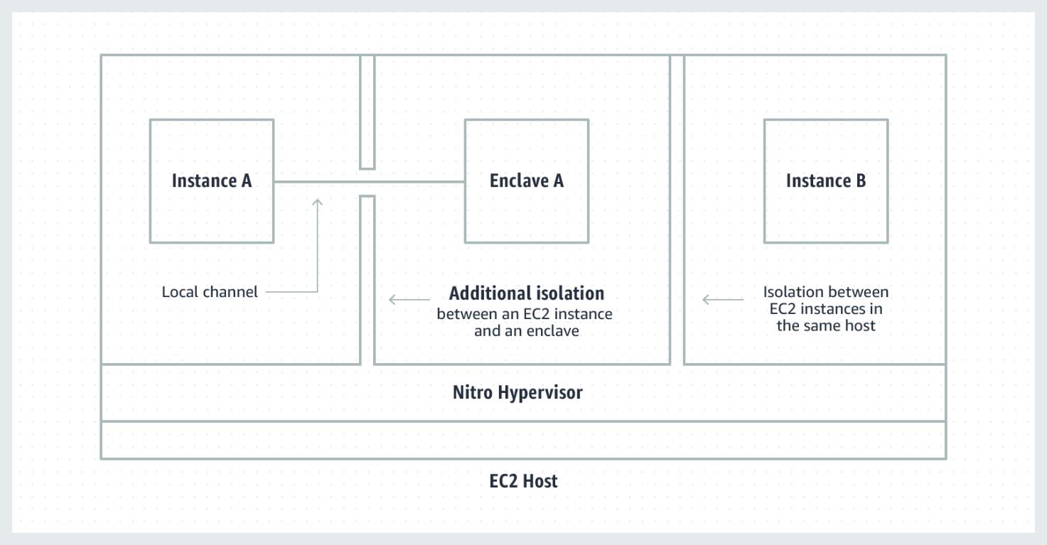 AWS Nitro Enclaves EC2 hyper