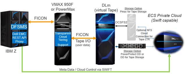 Dell EMC DLm 5.3 powermax