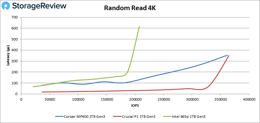 Corsiar MP400 Random Read 4K performance