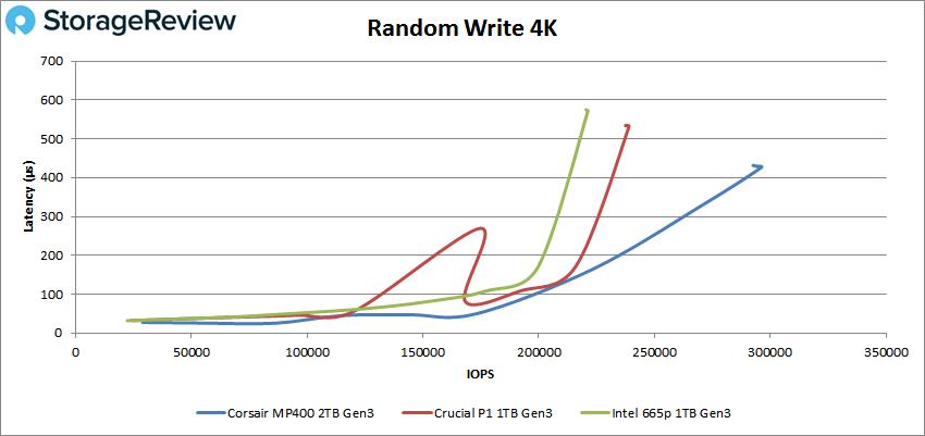 Corsiar MP400 Random Write 4K performance