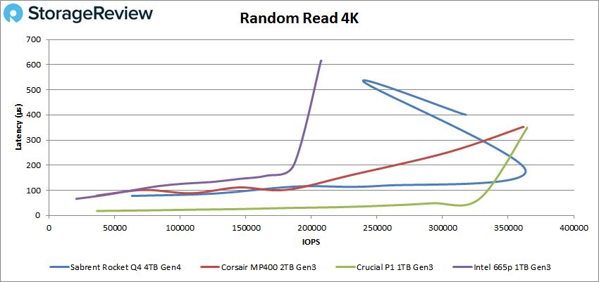 Sabrent Rocket Q4 QLC 4K Read performance