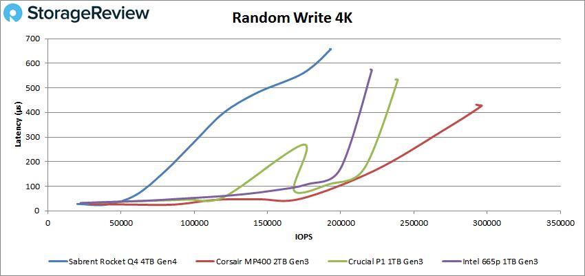 Sabrent Rocket Q4 QLC 4K Write performance