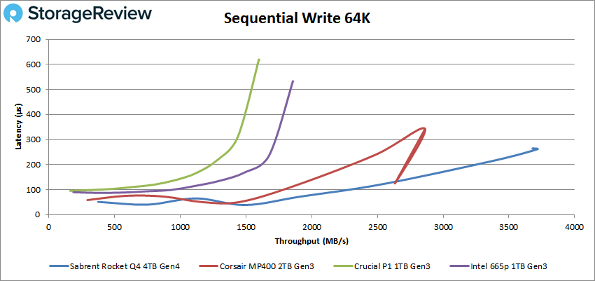 Sabrent Rocket Q4 QLC 64K Write sequential performance