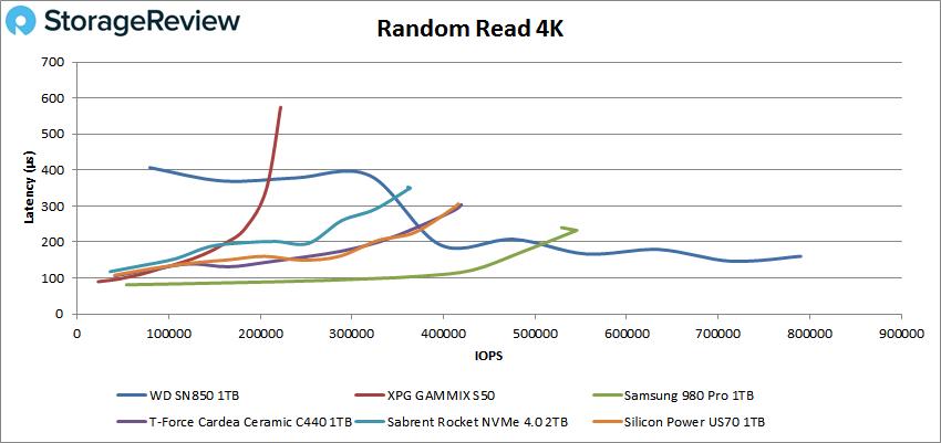 WD_BLACK SN850 4K random read performance