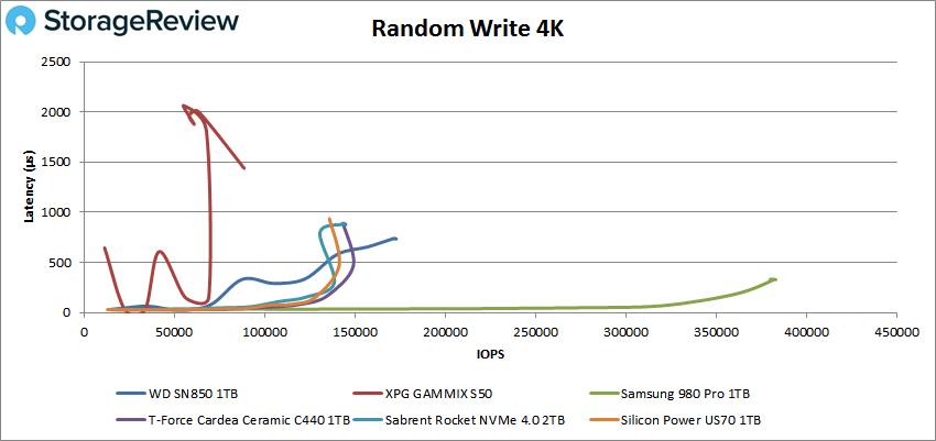 WD_BLACK SN850 4K random write performance