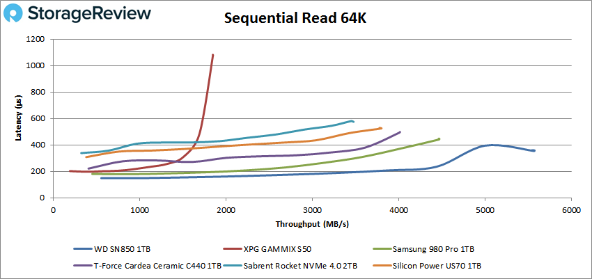 WD_BLACK SN850 64K sequential read performance