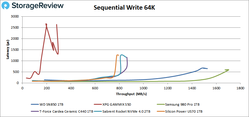 WD_BLACK SN850 64K sequential write performance