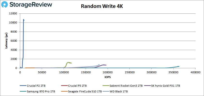 Crucial P2 2tb 4k write