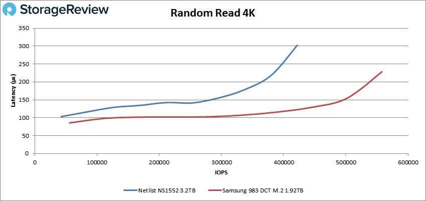 netlist ns1552 4k read