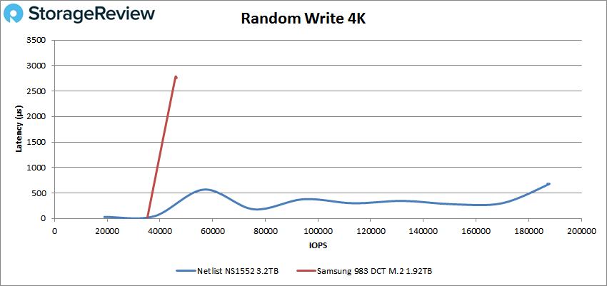 netlist ns1552 4k write