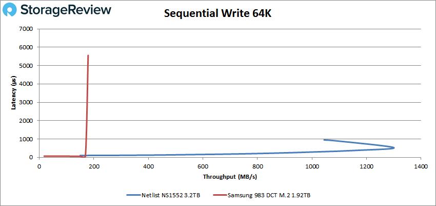 netlist ns1552 64k write