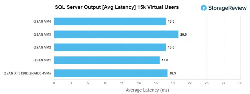 QSAN-XF3126D SQL Server Latency