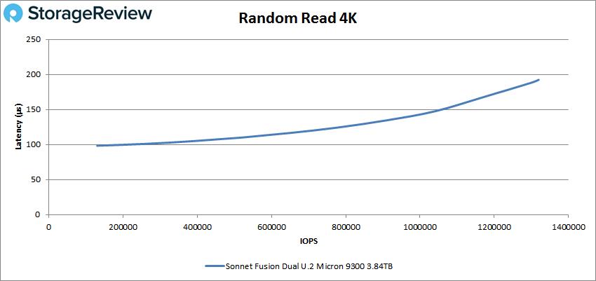 Sonnet Fusion Dual random read 4k performance