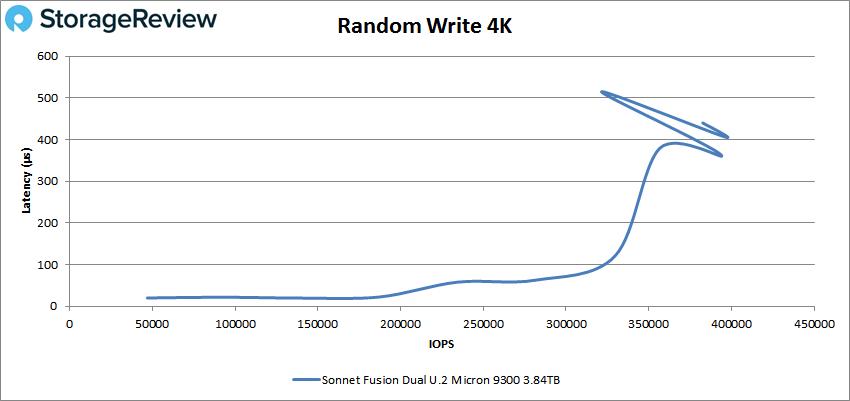 Sonnet Fusion Dual random Write 4k performance