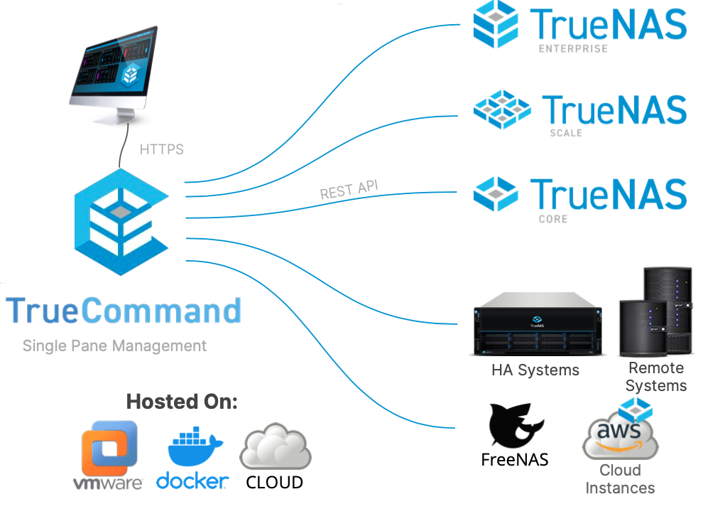 TrueCommand Cloud