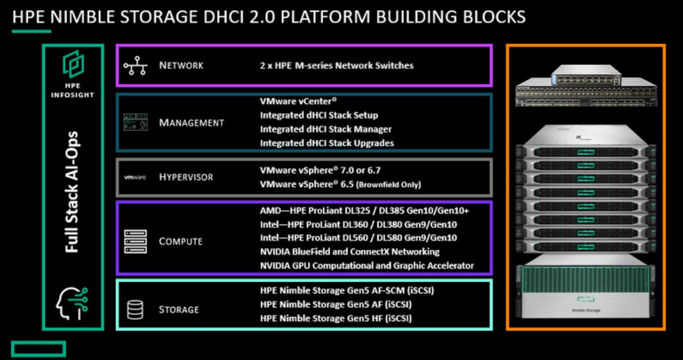 dHCI chart