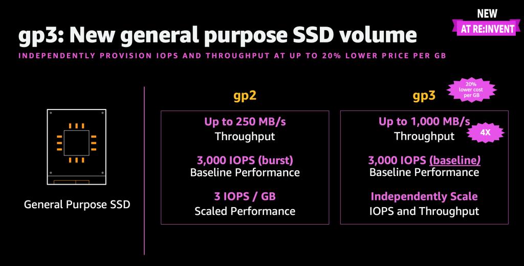 AWS gp3 SSD Volumes