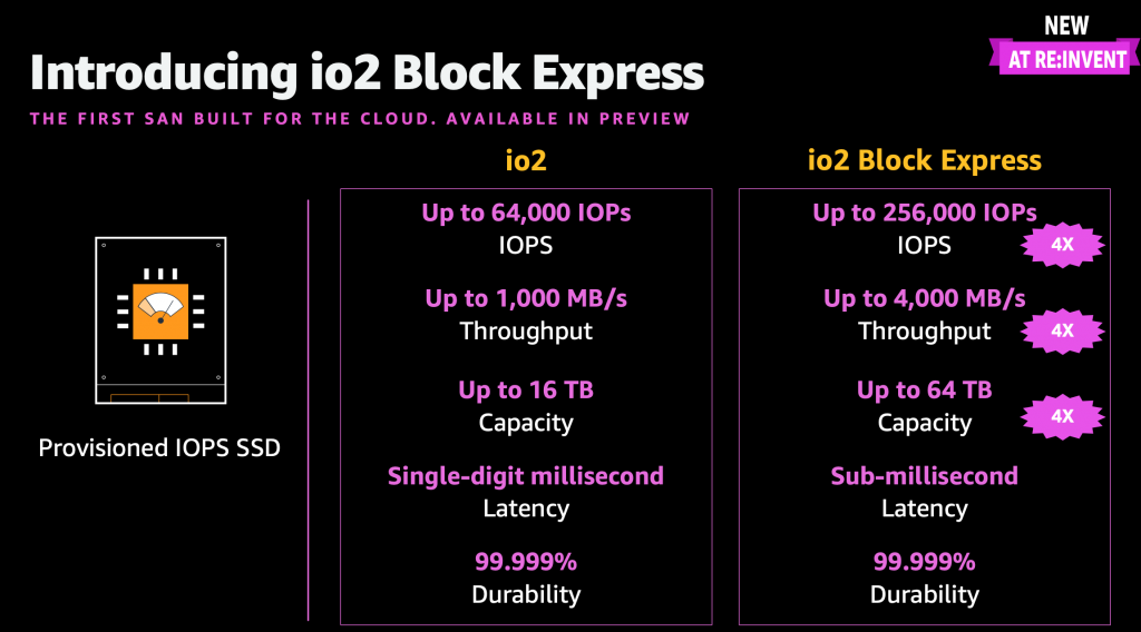 AWS Podcast - io2 block express