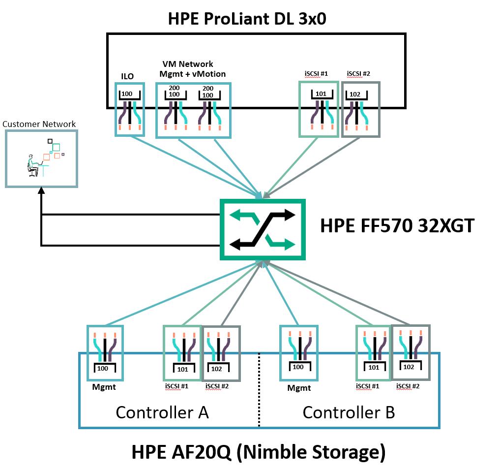 HPE Nimble dHCI diagram