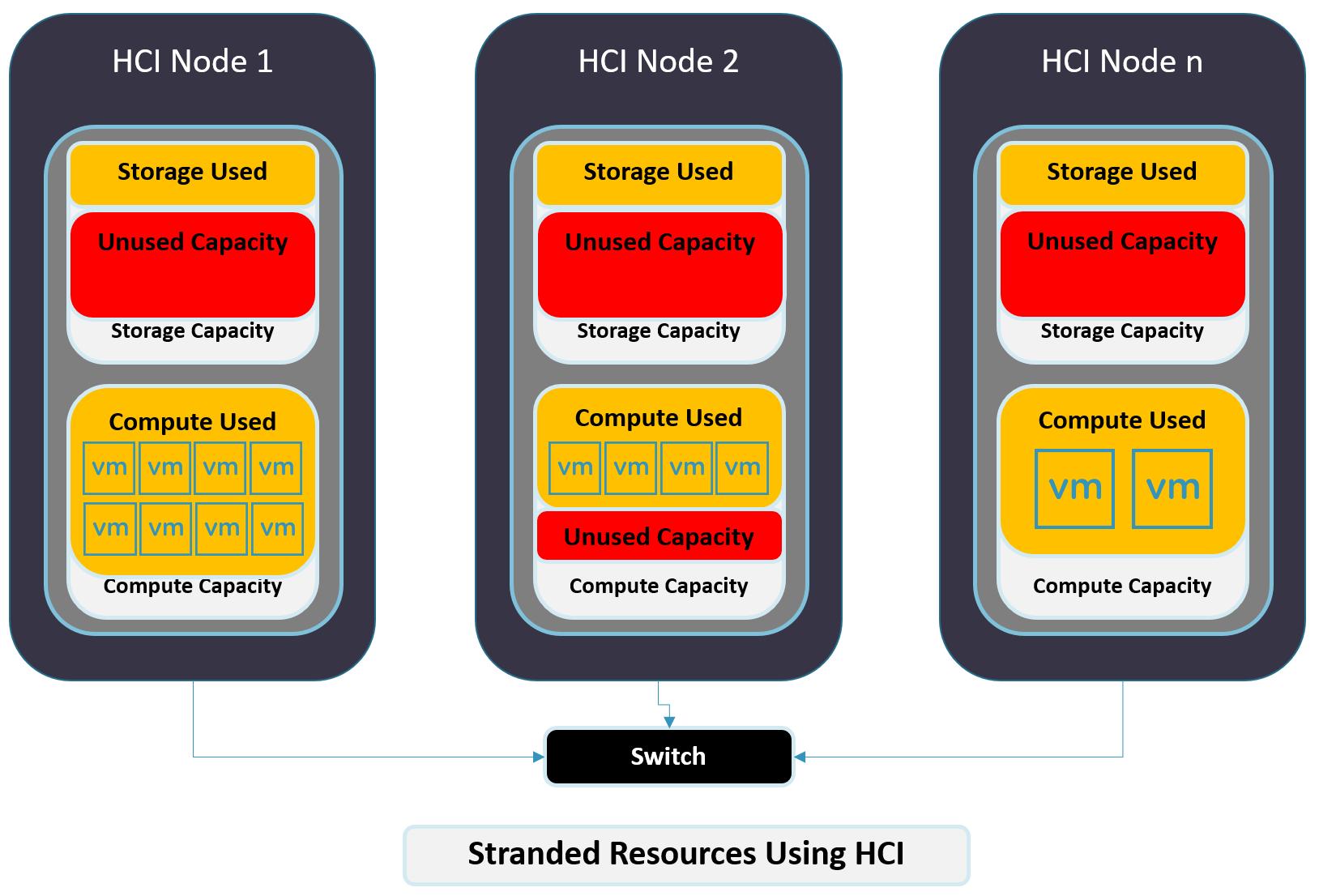 HPE Nimble dHCI standard