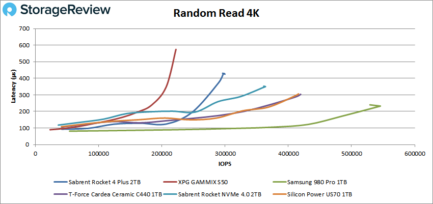 StorageReview-Sabrent Rocket 4 Plus Gen4 2TB random 4K read performance